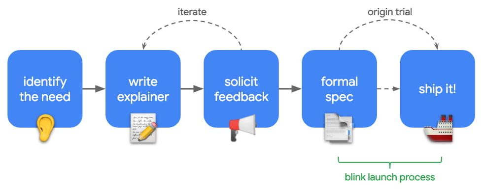 Processus de création d'une API